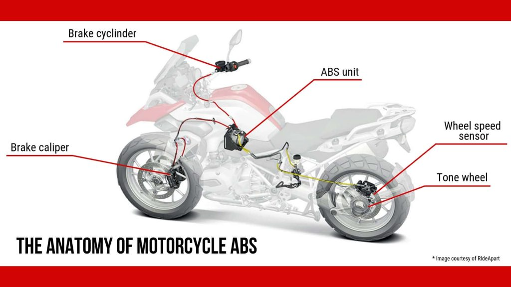 Anatomy Of Motorcycle ABS